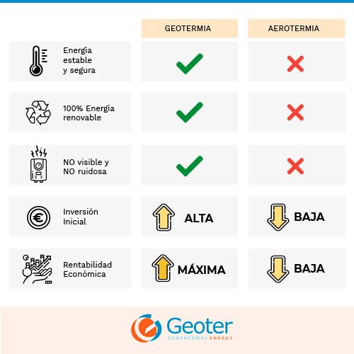 Qué es mejor geotermia o aerotermia